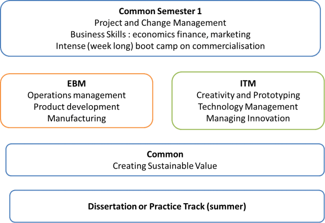 EBM and ITM Structure 2